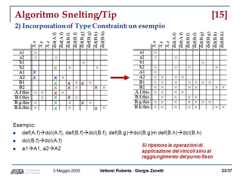 Algoritmo Snelting/Tip [15]